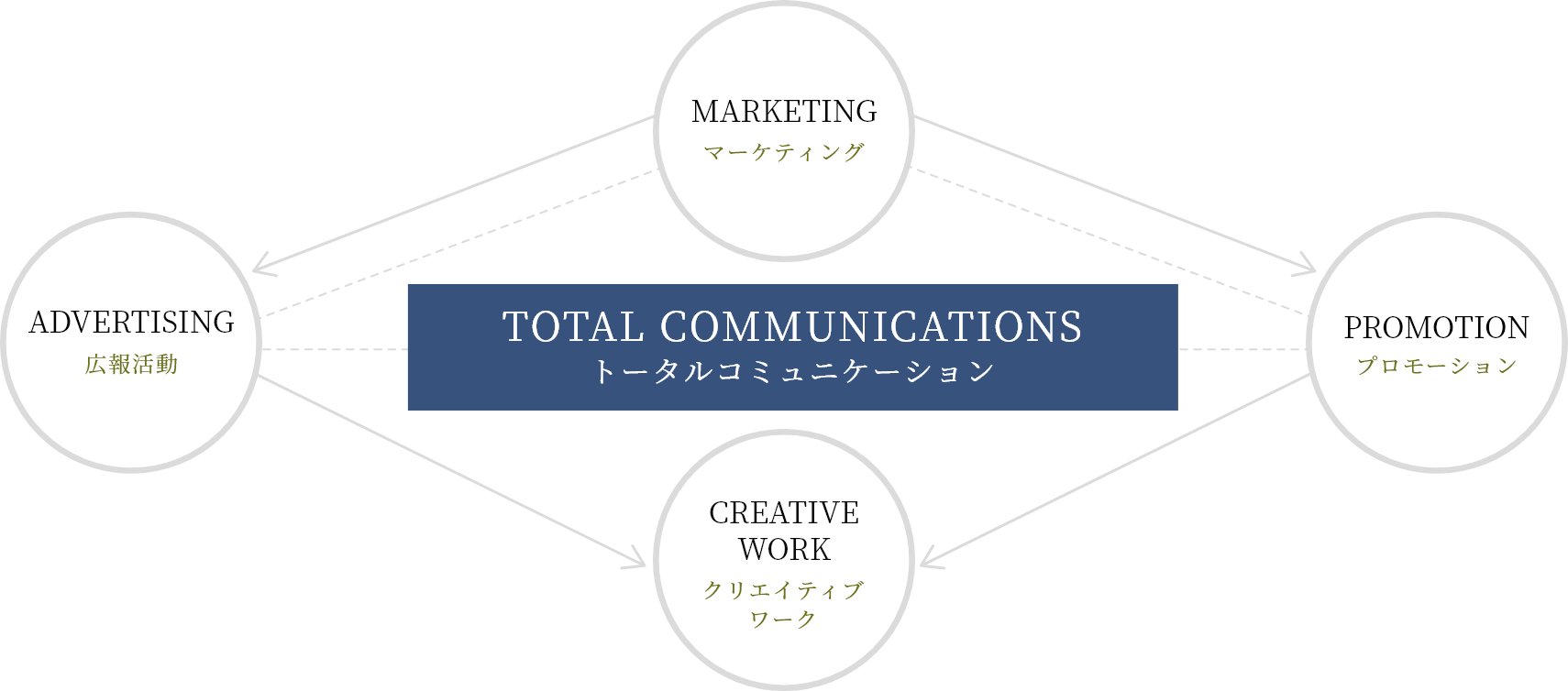 トータルコミュニケーション